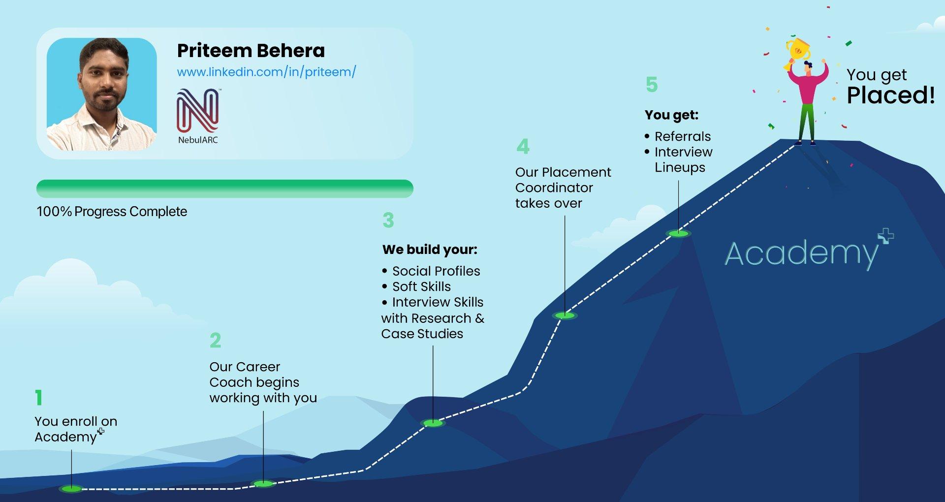 Aspirant Journey with Career Guidance Academy+ program
